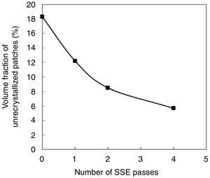 Volume fraction of unrecrystallized patches in SSEed Mg–2Gd samples.