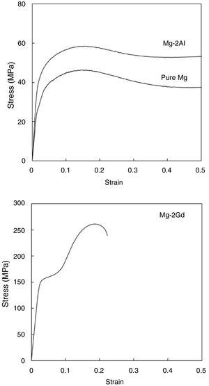 Hot compression stress–strain curves of the extruded materials.
