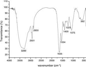 Biosorbent characterization spectrum obtained by FTIR.