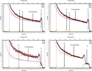 RBS spectra for the TiNx on polished steel samples (a) TiN-S1, (b) TiN-S2, (c) TiN-S3 and (d) TiN-S4.