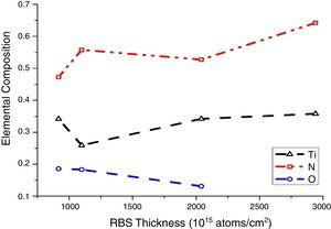 Change in composition of the TiNx film constituents with thickness.