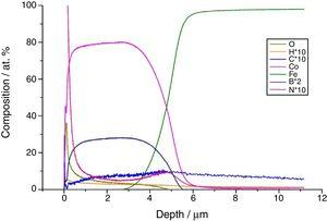GDS elemental-distribution profiles of a Co-B coating electrodeposited under galvanostatic conditions (0.011Acm−2 over 40min) in solution S0 (=0.14M CoCl2·6H2O+0.32M H3BO3+2.8M KCl+7gL−1 dimethylamine borane (DMAB), at pH=5.0±0.1.