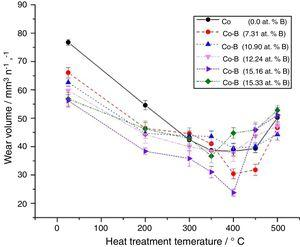 Effect of the heat treatment temperature on the wear volume of Co-B coatings with different B contents.