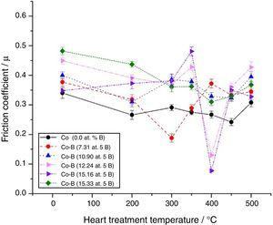 Effect of the heat treatment temperature on the friction coefficient of Co-B coatings with different B contents.