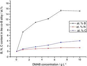Effect of the DMAB concentration in the electrolytic solutions on the content of B, C and N in the electrodeposited Co-B alloy coatings.