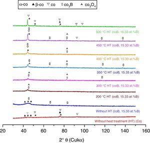XRD patterns of Co-B (15.33at.% B) coatings electrodeposited onto AISI 1018 steel, which were obtained after different heat treatment temperature&#59; α-Co (ICDD 01-089-4307), β-Co (ICDD 01-089-4308), Co (ICDD 00-015-0806), Co3O4 (ICDD 00-043-1003) and Co3B (ICDD 03-065-2410).