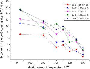 Variation of the B content in Co-B coatings of different initial composition after heat treatment at different temperatures for 1h.