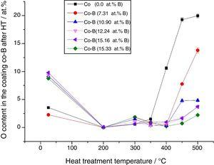 Variation of the O content in Co-B coatings of different initial composition after heat treatment at different temperatures for 1h.