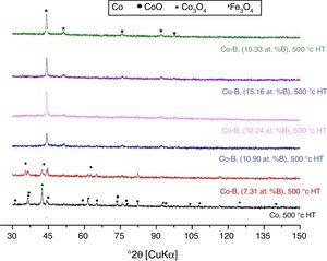 XRD patterns of Co-B coatings with different B contents after heat treatment at 500°C&#59; α-Co (ICDD 01-089-4307), β-Co (ICDD 01-089-4308), Co (ICDD 00-015-0806) and Co3O4 (ICDD 00-043-1003).