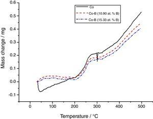 TGA analysis of Co and Co-B coatings obtained at a 10°Cmin−1 heating rate in the flow air.