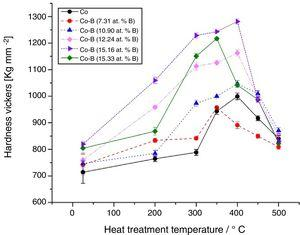 Effect of the heat treatment temperature on the hardness of Co-B coatings with different B content