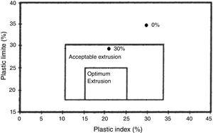 Prognostic of the extrusion of the clayey bodies containing 0 and 30% of residue.