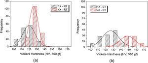 Frequency distribution of hardness measured on the XY plane of Cu samples after CCDF at RT (a) and CT (b).