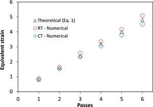 Numerical and theoretical equivalent strain as a function of the number of CCDF passes.