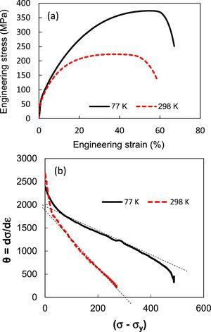 (a) Tensile tests performed at RT and CT on annealed commercially pure Cu; (b) Kocks–Mecking plots derived from the true stress–true strain tensile curves [33].