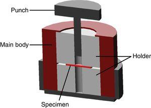 Schematic representation of the shear punch die assembly [5].