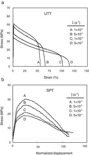 (a) Tensile and (b) SPT curves of the alloy obtained at different strain rates at T=298K.