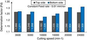 Influence of Cutting speed with constant feed speed (0.01mm/rev) on the delamination of the CFRP laminates.