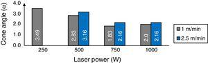 Influence of laser power on the cone angle of the CFRP laminates at constant feed speed.