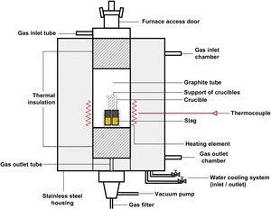 Resistive furnace HT-2100-Vac-Graphit-Special and its components.