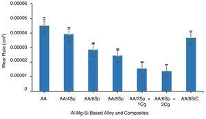 Wear rate values of the unreinforced Al-Mg-Si alloy and Al-Mg-Si alloy based composites.