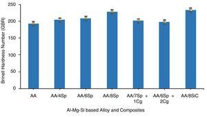 Hardness values of the unreinforced Al-Mg-Si alloy and Al-Mg-Si alloy based composites.