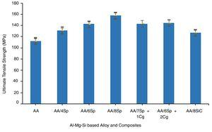 Ultimate tensile strength values of the unreinforced Al-Mg-Si alloy and Al-Mg-Si alloy based composites.