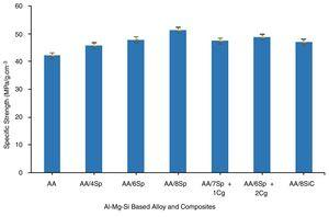 Specific strength values of the unreinforced Al-Mg-Si alloy and Al-Mg-Si alloy based composites.