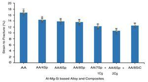 Strain to fracture values of the unreinforced Al-Mg-Si alloy and Al-Mg-Si alloy based composites.
