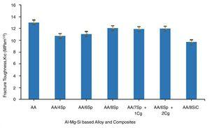 Fracture toughness values of the unreinforced Al-Mg-Si alloy and Al-Mg-Si alloy based composites.