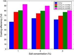 Effect of Nano–MgO addition on coating efficiency at different salt concentration and 30°C.