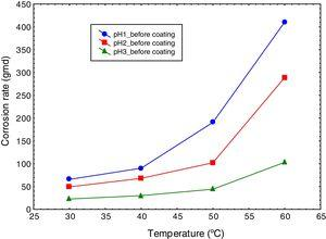 Variation of corrosion rate of mild steel with temperature at different pH values in absence of coating.