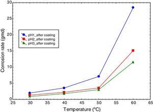 Variation of corrosion rate of mild steel with temperature at different pH values in presence of coating.