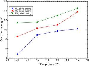 Variation of corrosion rate of mild steel with temperature at different salt concentration values in absence of coating.