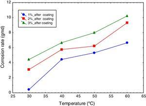 Variation of corrosion rate of mild steel with temperature at different salt concentration values in presence of coating.