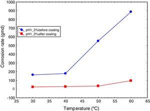 Variation of corrosion rate of mild steel with temperature at 3% salt concentration and pH 1 in absence and presence of coating.