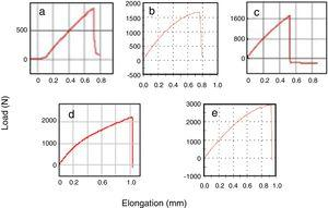 Typical load vs. elongation curves of tensile specimens with (a) zero (0%), (b) 10, (c) 20, (d) 30 and (e) 40vol% of mallow fabric.