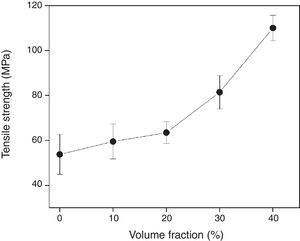Variation of tensile strength of polymer composites as a function of volume fraction of mallow fabric.