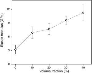Variation of elastic modulus of polyester composites as a function of the volume fraction of mallow fabric.
