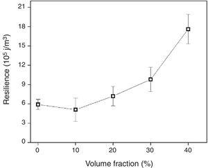Variation of the polyester composite resilience with the volume fraction of mallow fabric.