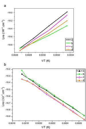 Arrhenius plots of the temperature range of (A) 25–100°C and (B) 100–300°C dependence of bulk conductivity (σ) of (a) VO2·0.5 H2O/ZrV2O7, (b) VO2·0.5 H2O/ZrV2O7 doped with Cs, (c) VO2·0.5 H2O/ZrV2O7 doped with Cr and (d) VO2·0.5 H2O/ZrV2O7 doped with Ga.