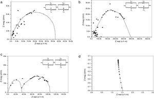 Impedance spectroscopy measurements at room temperature for, (a) ZrV2O7, (b) Cr doped ZrV2O7, (c) Cs doped ZrV2O7 and (d) Ga doped ZrV2O7. Rg: grain resistance; Rgb: grain boundary resistance; Cg: grain capacitance; and Cgb: grain boundary capacitance.