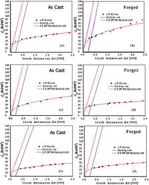 J–R curves of as cast and forged Al-8Mg-MnO2 composites with different particle contents: (a) cast A8/3, (b) forged A8/3, (c) cast A8/5 (d) forged A8/5 (e) cast A8/8 and (f) forged A8/8.