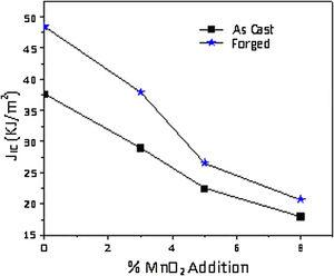 Variation of fracture toughness, JIC of as cast and forged Al-8Mg-MnO2 composites with MnO2 content.