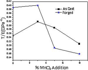 Variation of T/E for as cast and forged Al-8Mg-MnO2 composites with different MnO2 contents.