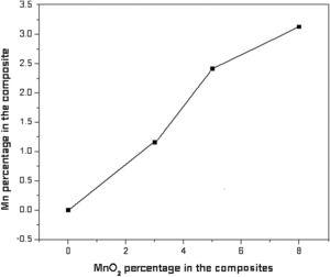 Variation of Mn in the Al-8Mg-MnO2 composite with increasing MnO2 content.