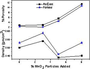 Variation of porosity and density with increasing addition of MnO2 in Al-8Mg- MnO2 composite.
