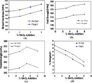 Variation of mechanical Properties of as cast and forged Al-8Mg-MnO2 composites with MnO2 content: (a) Hardness, (b) Yield strength, (c) Tensile strength and (d) Percentage elongation.