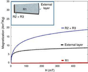 Magnetization curves performed on the tube external layer, bulk and carburized layer of sample C.