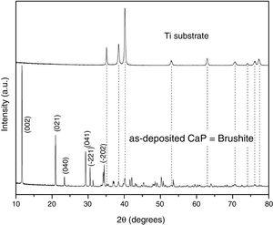 XRD patterns of the as-deposited Ti/CaP sample.